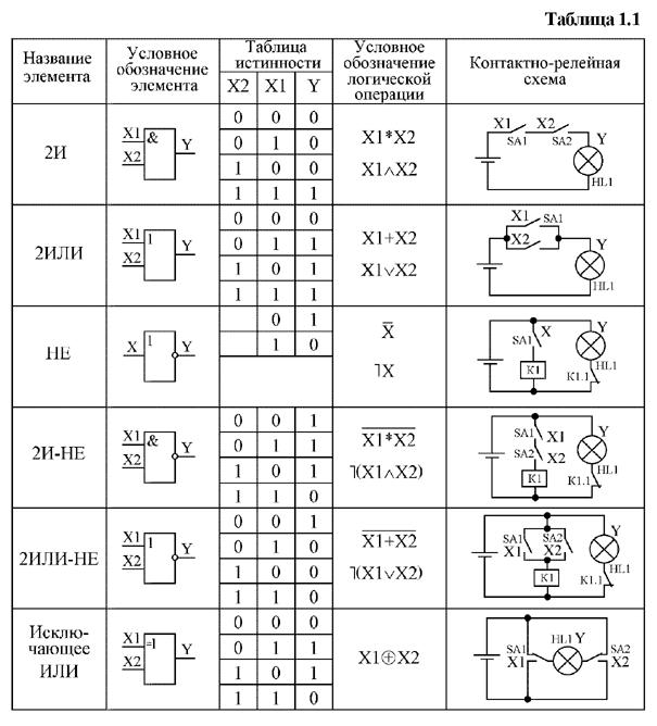 Таблицы закона логики